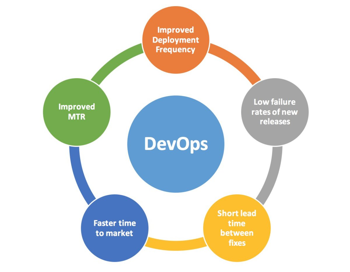 What Is DevOps And How Does It Work?